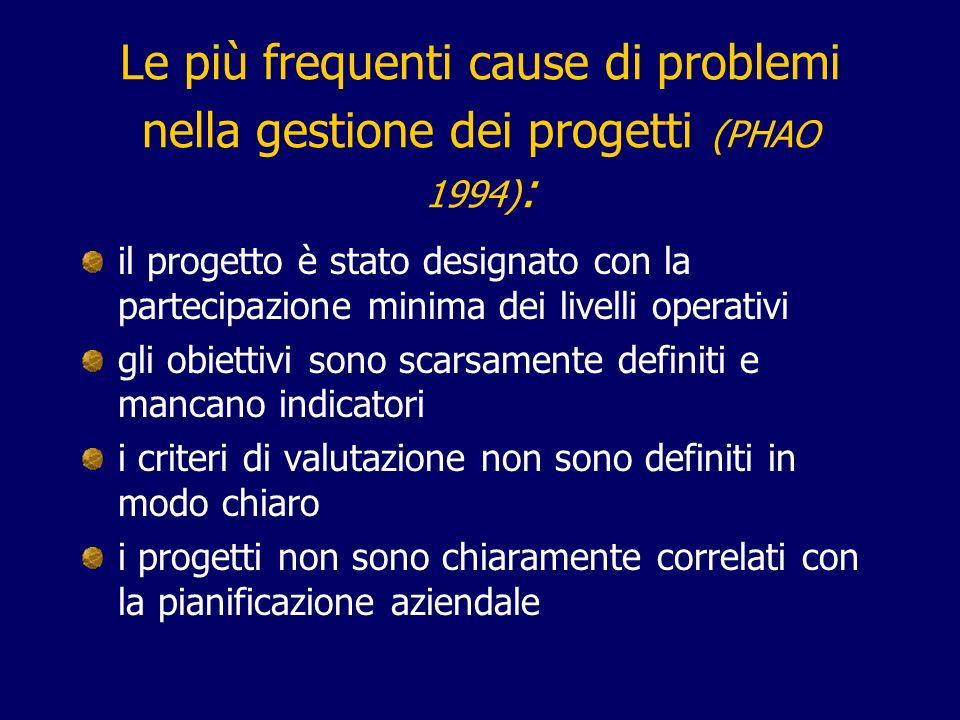 Le più frequenti cause di problemi nella gestione dei progetti (PHAO 1994) : il progetto è stato designato con la partecipazione minima dei livelli op