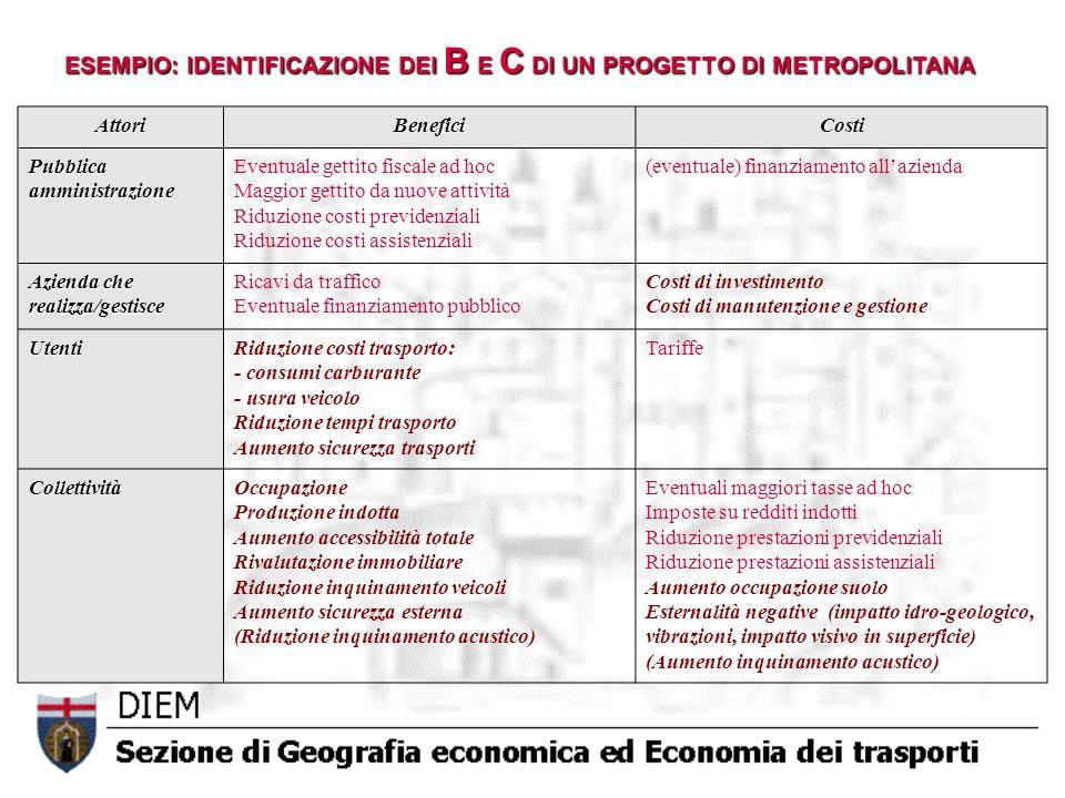 AttoriBeneficiCosti Pubblicaamministrazione Eventuale gettito fiscale ad hoc Maggior gettito da nuove attività Riduzione costi previdenziali Riduzione