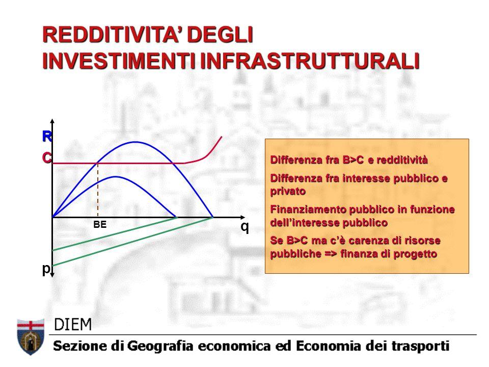 REDDITIVITA DEGLI INVESTIMENTI INFRASTRUTTURALI p q RC Differenza fra B>C e redditività Differenza fra interesse pubblico e privato Finanziamento pubb
