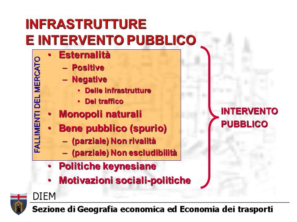 FALLIMENTI DEL MERCATO INFRASTRUTTURE E INTERVENTO PUBBLICO EsternalitàEsternalità –Positive –Negative Delle infrastruttureDelle infrastrutture Del tr