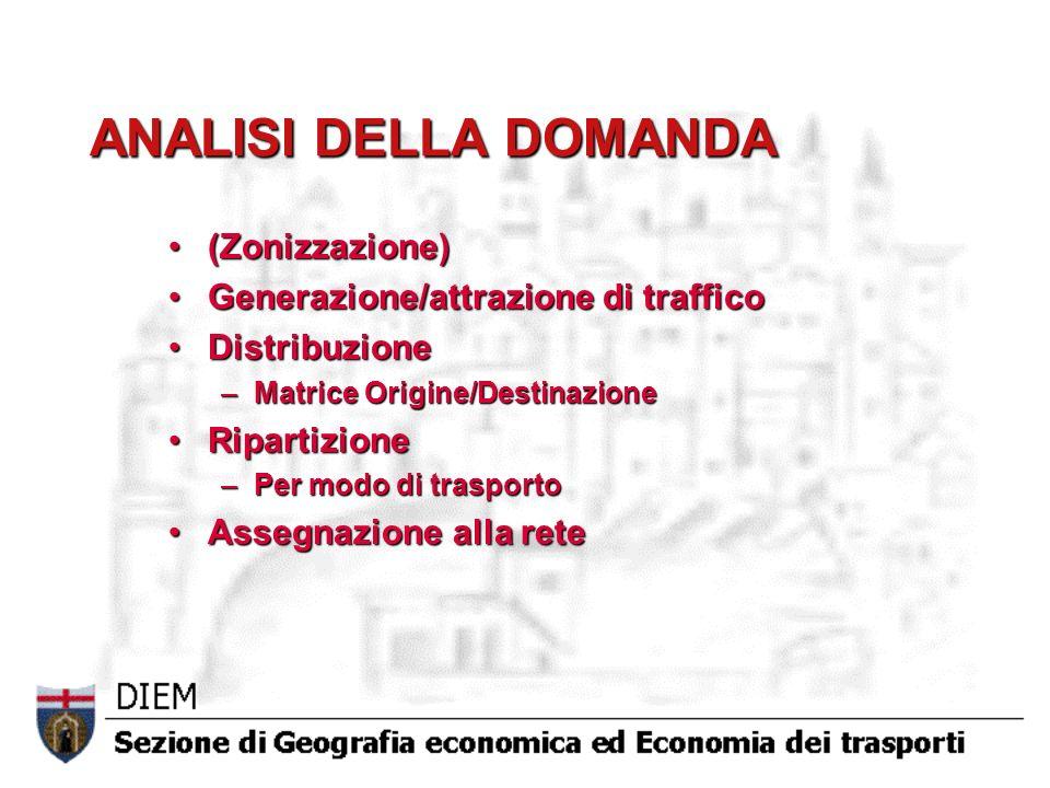ANALISI DELLA DOMANDA (Zonizzazione)(Zonizzazione) Generazione/attrazione di trafficoGenerazione/attrazione di traffico DistribuzioneDistribuzione –Ma