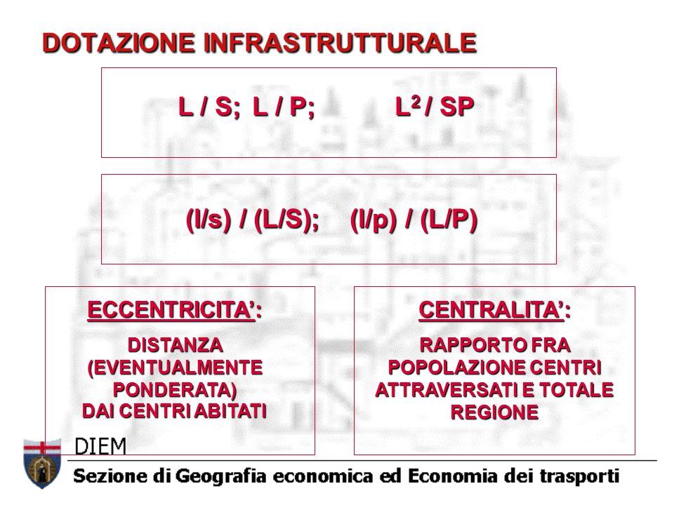 L / S; L / P; L 2 / SP (l/s) / (L/S); (l/p) / (L/P) ECCENTRICITA: DISTANZA (EVENTUALMENTE PONDERATA) DAI CENTRI ABITATI CENTRALITA: RAPPORTO FRA POPOL