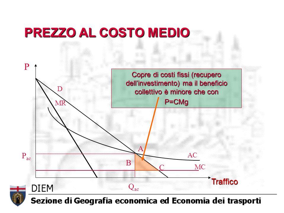 AC MC D MR Q ac P ac Traffico P Copre di costi fissi (recupero dellinvestimento) ma il beneficio collettivo è minore che con P=CMg A B C PREZZO AL COSTO MEDIO