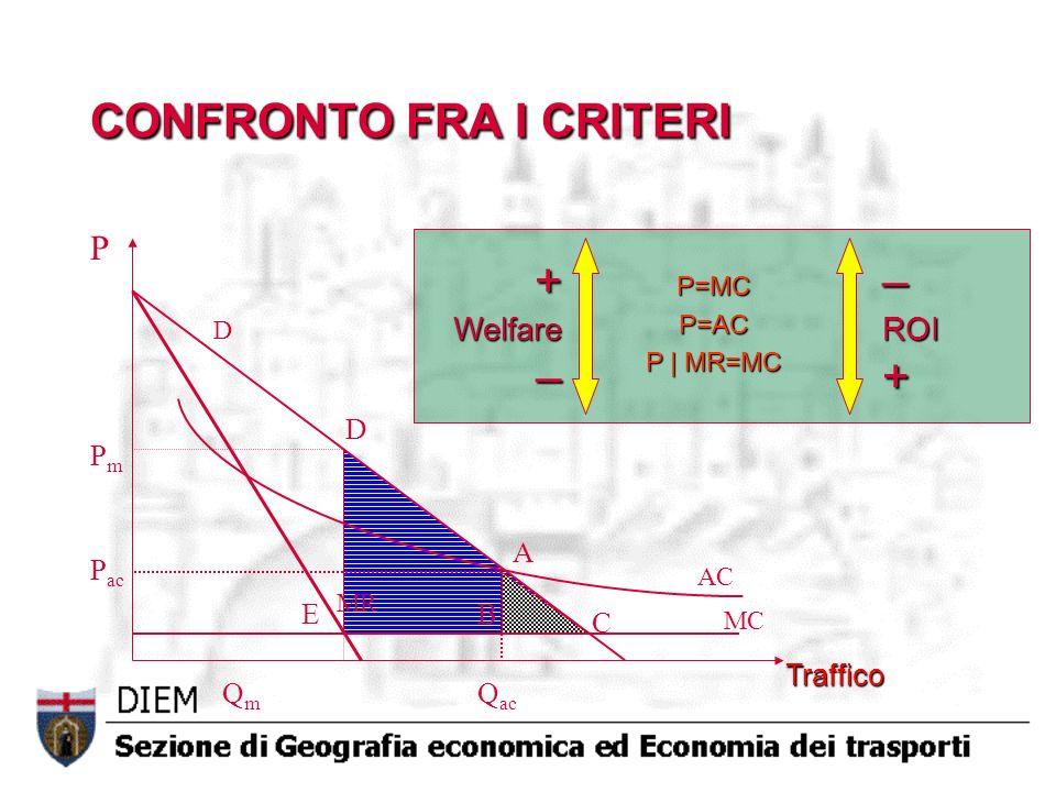 AC MC D MR Q ac P ac P P=MCP=AC P | MR=MC A B C QmQm PmPm E D CONFRONTO FRA I CRITERI +Welfare––ROI+ Traffico