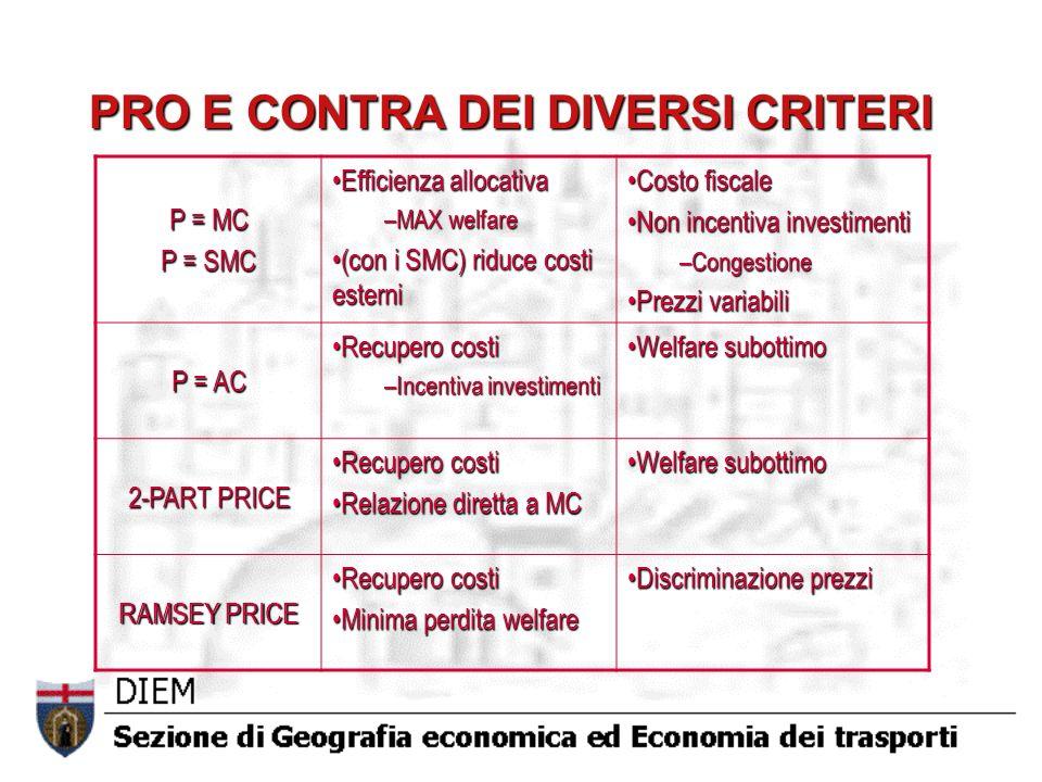 PRO E CONTRA DEI DIVERSI CRITERI P = MC P = SMC Efficienza allocativaEfficienza allocativa –MAX welfare (con i SMC) riduce costi esterni(con i SMC) riduce costi esterni Costo fiscaleCosto fiscale Non incentiva investimentiNon incentiva investimenti –Congestione Prezzi variabiliPrezzi variabili P = AC Recupero costiRecupero costi –Incentiva investimenti Welfare subottimoWelfare subottimo 2-PART PRICE Recupero costiRecupero costi Relazione diretta a MCRelazione diretta a MC Welfare subottimoWelfare subottimo RAMSEY PRICE Recupero costiRecupero costi Minima perdita welfareMinima perdita welfare Discriminazione prezziDiscriminazione prezzi