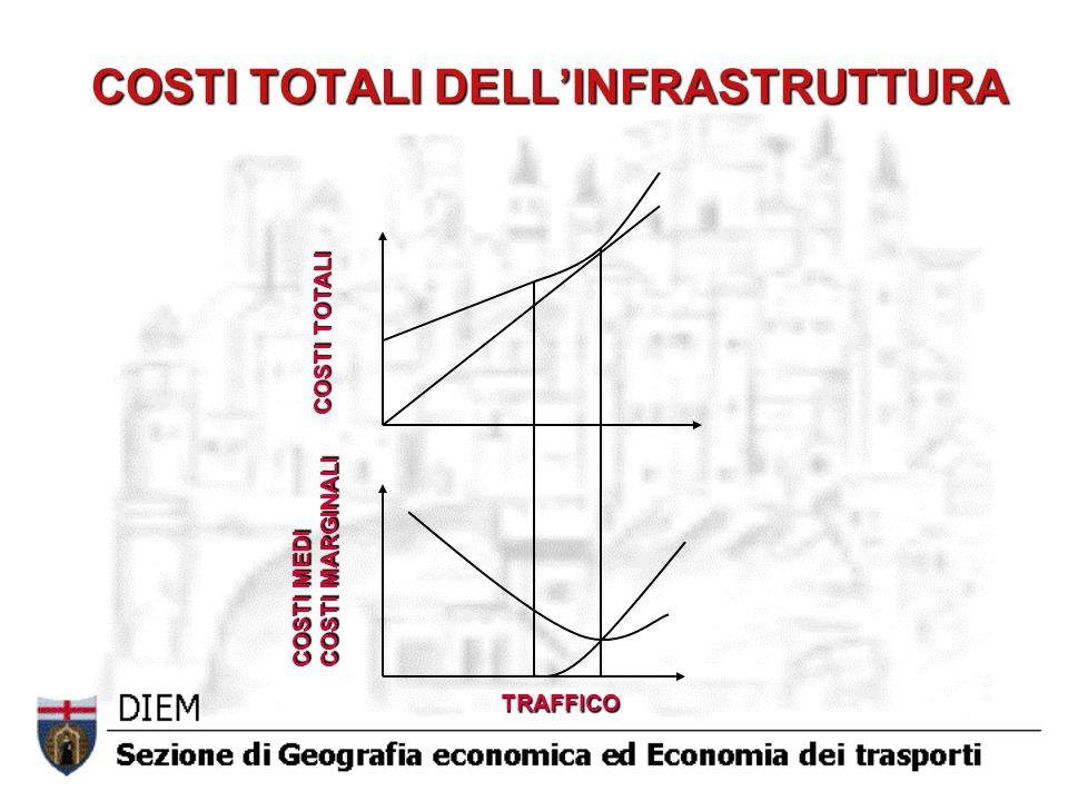 COSTI TOTALI DELLINFRASTRUTTURA COSTI TOTALI COSTI MEDI COSTI MARGINALI TRAFFICO