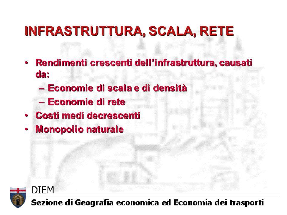 INFRASTRUTTURA, SCALA, RETE Rendimenti crescenti dellinfrastruttura, causati da:Rendimenti crescenti dellinfrastruttura, causati da: –Economie di scal