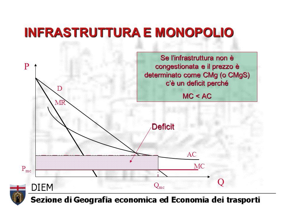 AC MC D MR Q mc P mc Q P Deficit Se linfrastruttura non è congestionata e il prezzo è determinato come CMg (o CMgS) cè un deficit perché MC < AC INFRASTRUTTURA E MONOPOLIO