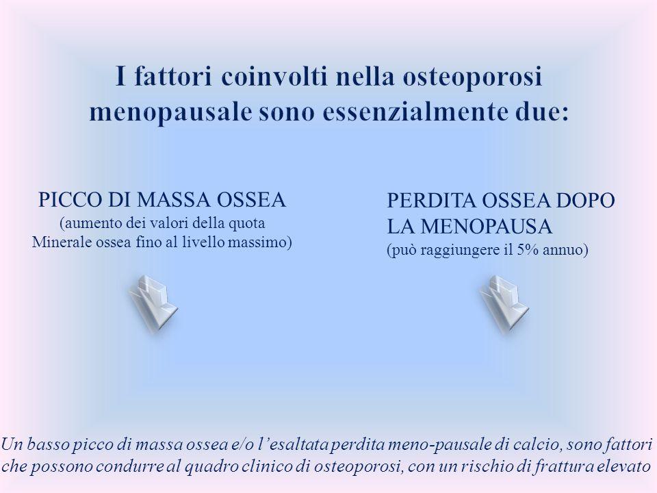 PICCO DI MASSA OSSEA (aumento dei valori della quota Minerale ossea fino al livello massimo) PERDITA OSSEA DOPO LA MENOPAUSA (può raggiungere il 5% an