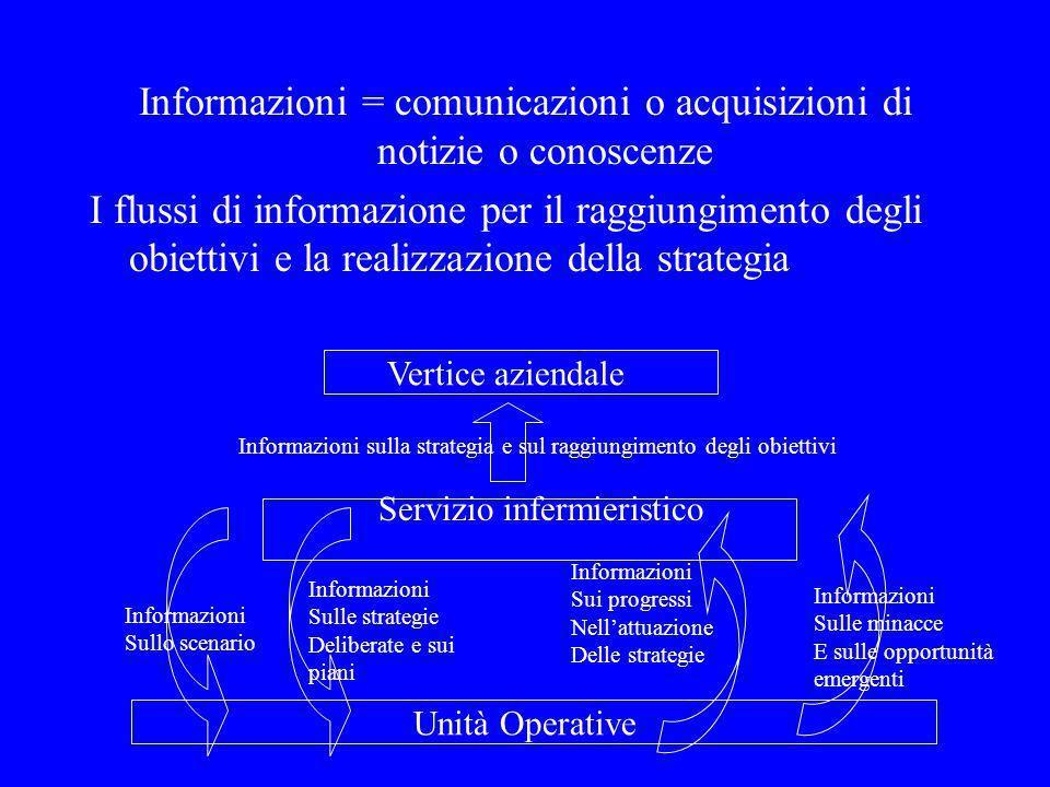 Informazioni = comunicazioni o acquisizioni di notizie o conoscenze I flussi di informazione per il raggiungimento degli obiettivi e la realizzazione