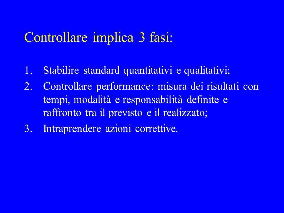 Controllare implica 3 fasi: 1.Stabilire standard quantitativi e qualitativi; 2.Controllare performance: misura dei risultati con tempi, modalità e responsabilità definite e raffronto tra il previsto e il realizzato; 3.Intraprendere azioni correttive.