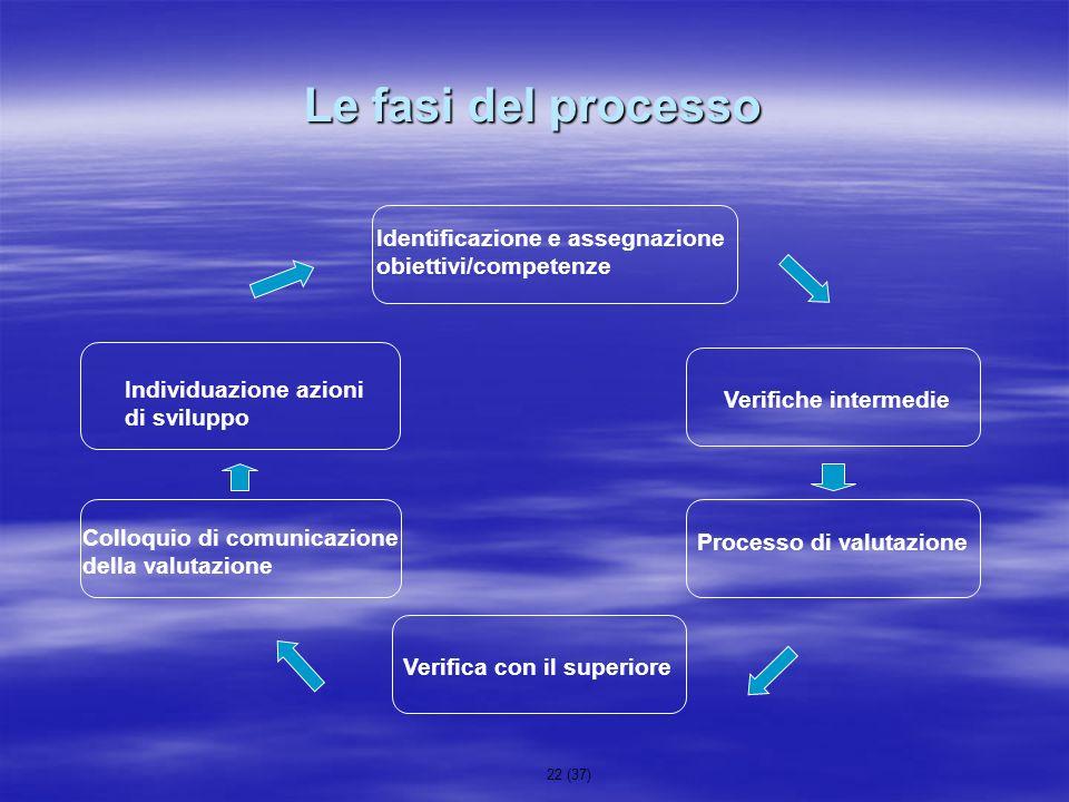22 (37) Le fasi del processo Identificazione e assegnazione obiettivi/competenze Verifiche intermedie Processo di valutazione Verifica con il superior