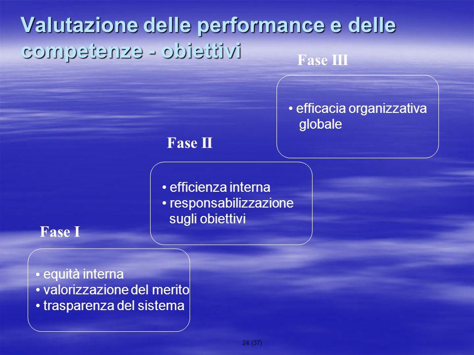 24 (37) Valutazione delle performance e delle competenze - obiettivi Fase I Fase II Fase III equità interna valorizzazione del merito trasparenza del