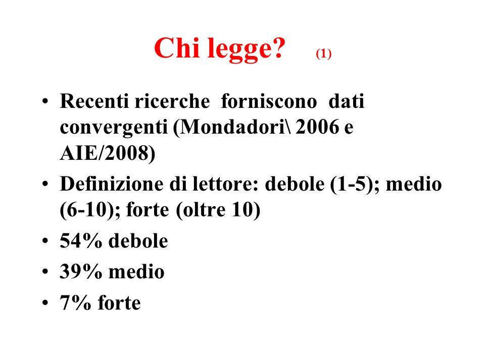 Chi legge? (1) Recenti ricerche forniscono dati convergenti (Mondadori\ 2006 e AIE/2008) Definizione di lettore: debole (1-5); medio (6-10); forte (ol