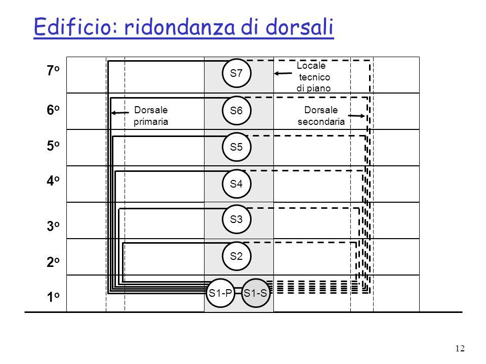 12 Edificio: ridondanza di dorsali Dorsale secondaria Dorsale primaria 4o4o 5o5o 6o6o 7o7o 1o1o 2o2o 3o3o S1-PS1-S S2 S3 S4 S5 S6 S7 Locale tecnico di piano