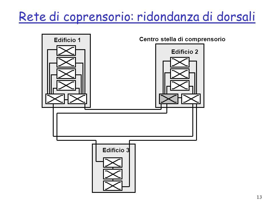 13 Rete di coprensorio: ridondanza di dorsali Edificio 2 Edificio 3 Edificio 1 Centro stella di comprensorio