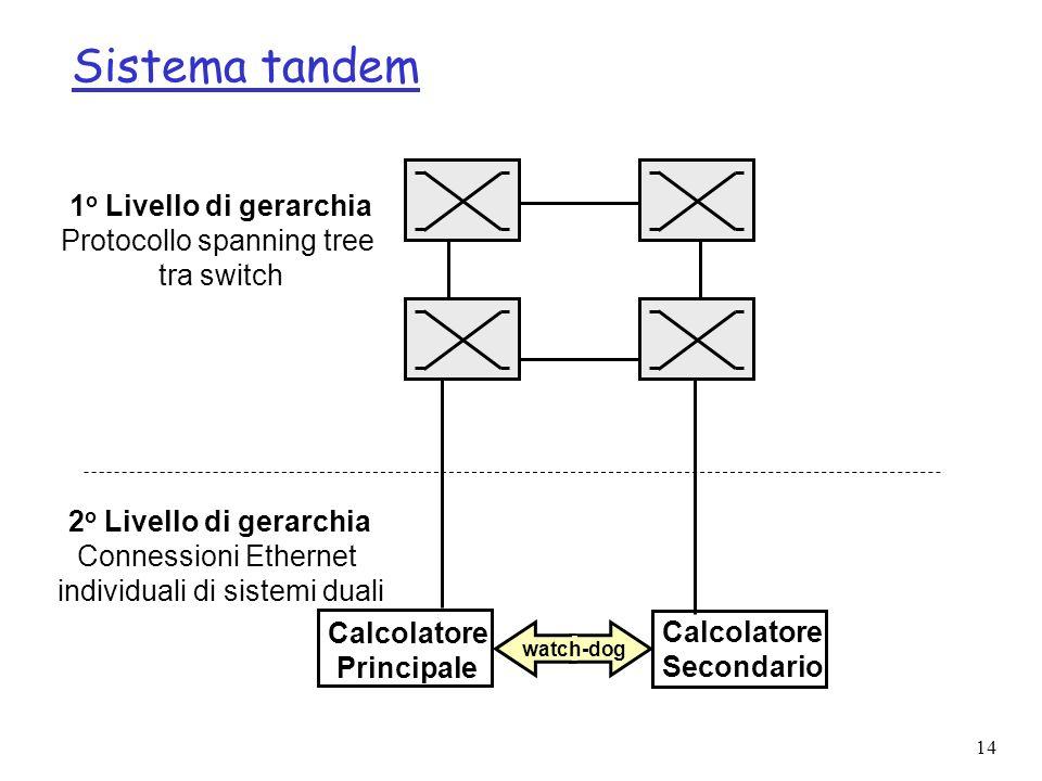 14 Sistema tandem Calcolatore Secondario Calcolatore Principale 1 o Livello di gerarchia Protocollo spanning tree tra switch 2 o Livello di gerarchia Connessioni Ethernet individuali di sistemi duali watch-dog