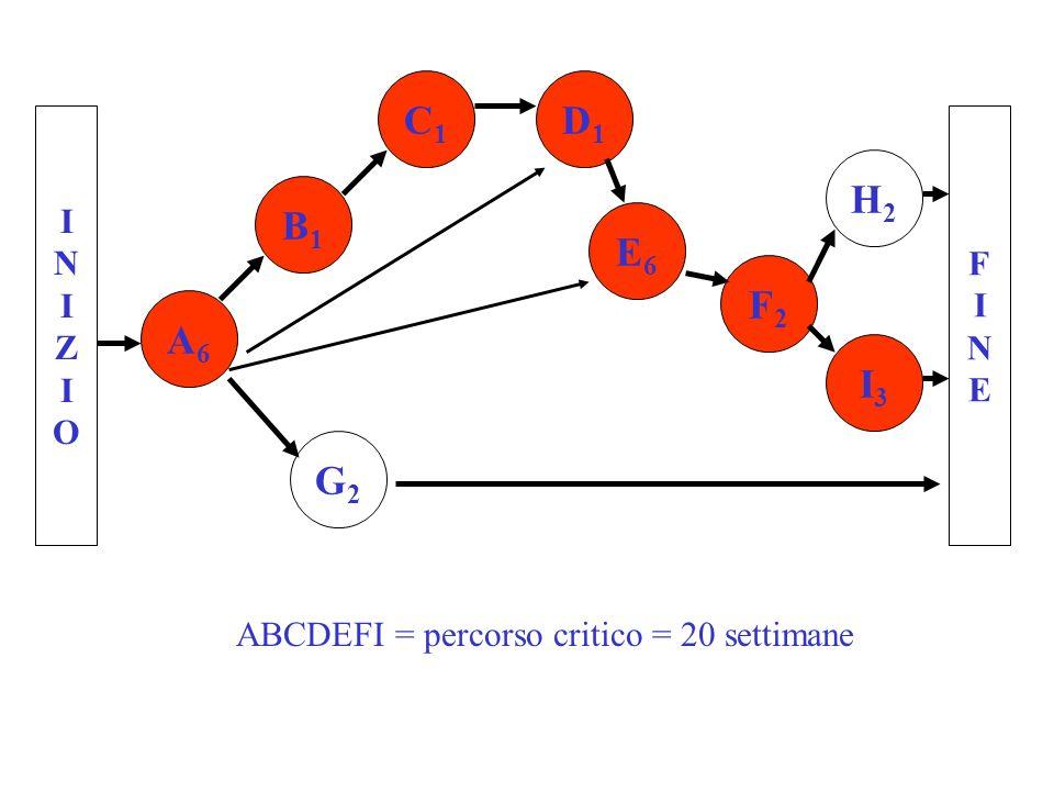 INIZIOINIZIO FINEFINE A6A6 B1B1 C1C1 D1D1 G2G2 F2F2 E6E6 H2H2 I3I3 ABCDEFI = percorso critico = 20 settimane