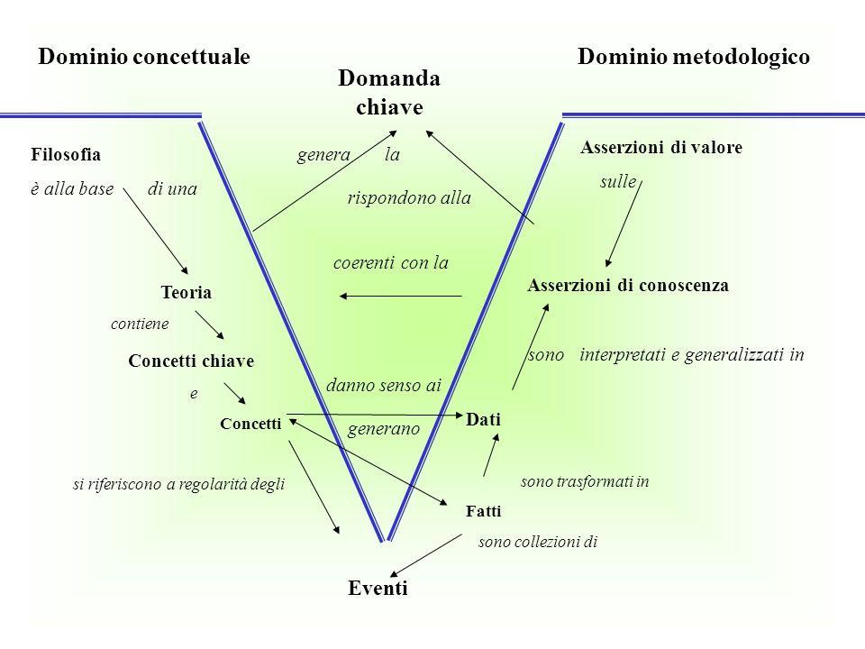Dominio concettuale Dominio metodologico Filosofia è alla base di una Teoria contiene Concetti chiave e Concetti si riferiscono a regolarità degli Ass