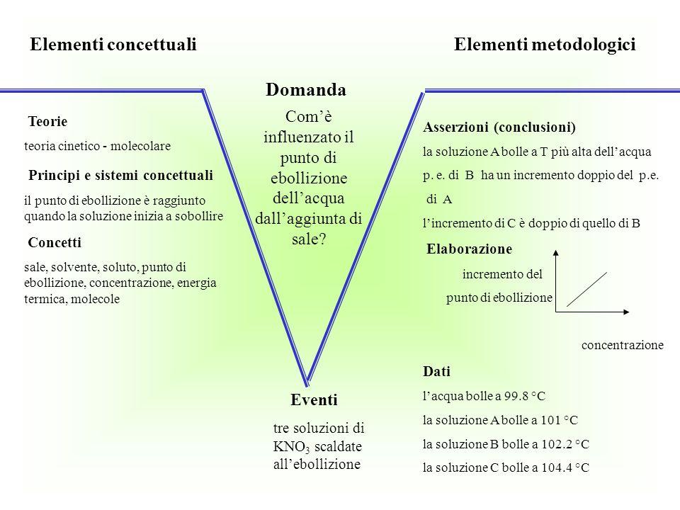 Elementi concettuali Elementi metodologici Teorie teoria cinetico - molecolare Principi e sistemi concettuali il punto di ebollizione è raggiunto quan