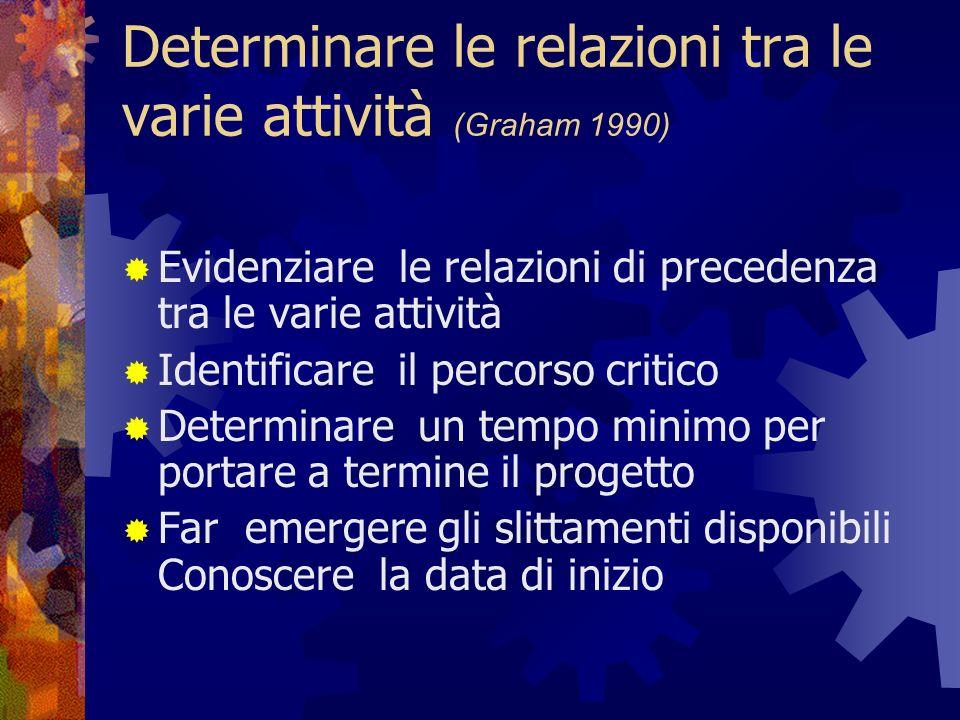 Determinare le relazioni tra le varie attività (Graham 1990) Evidenziare le relazioni di precedenza tra le varie attività Identificare il percorso critico Determinare un tempo minimo per portare a termine il progetto Far emergere gli slittamenti disponibili Conoscere la data di inizio