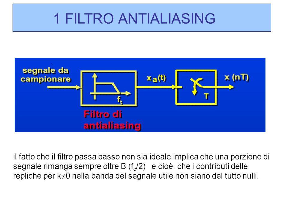 il fatto che il filtro passa basso non sia ideale implica che una porzione di segnale rimanga sempre oltre B (f c /2) e cioè che i contributi delle re