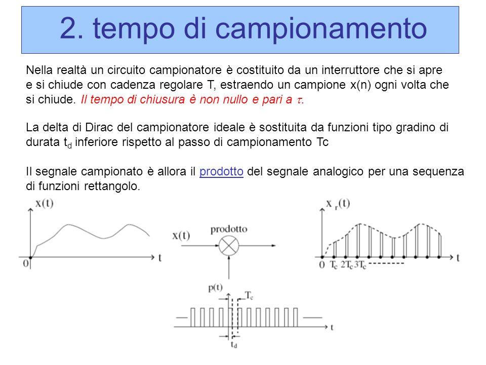 La delta di Dirac del campionatore ideale è sostituita da funzioni tipo gradino di durata t d inferiore rispetto al passo di campionamento Tc Il segna