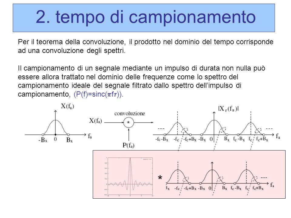 Per il teorema della convoluzione, il prodotto nel dominio del tempo corrisponde ad una convoluzione degli spettri. Il campionamento di un segnale med