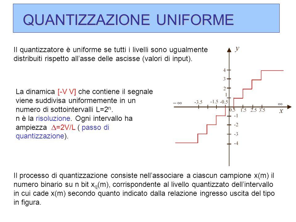 QUANTIZZAZIONE UNIFORME La dinamica [-V V] che contiene il segnale viene suddivisa uniformemente in un numero di sottointervalli L=2 n. n è la risoluz