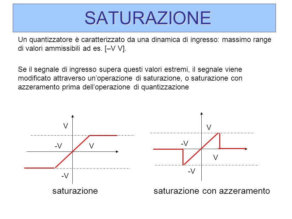 SATURAZIONE Un quantizzatore è caratterizzato da una dinamica di ingresso: massimo range di valori ammissibili ad es. [–V V]. Se il segnale di ingress