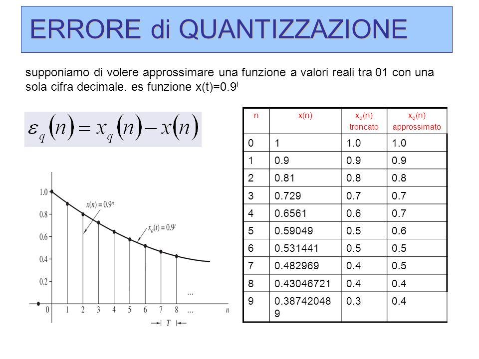 ERRORE di QUANTIZZAZIONE supponiamo di volere approssimare una funzione a valori reali tra 01 con una sola cifra decimale. es funzione x(t)=0.9 t nx(n
