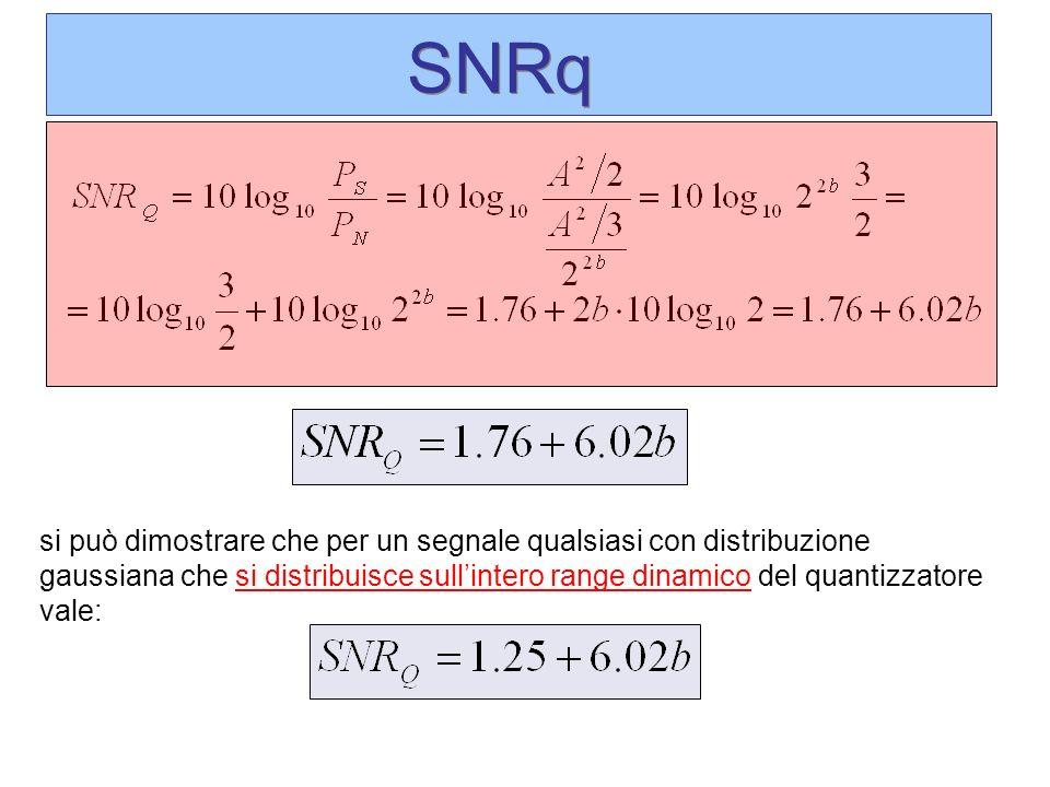 si può dimostrare che per un segnale qualsiasi con distribuzione gaussiana che si distribuisce sullintero range dinamico del quantizzatore vale: