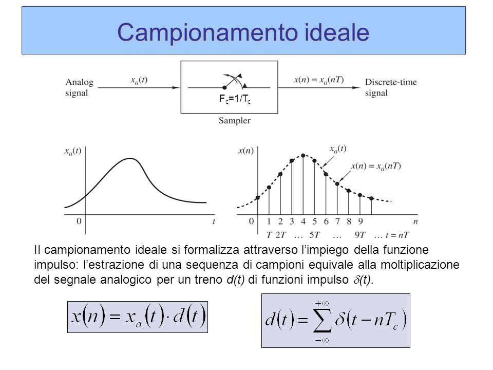 Campionamento ideale II campionamento ideale si formalizza attraverso limpiego della funzione impulso: lestrazione di una sequenza di campioni equival