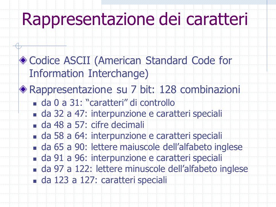 Rappresentazione dei caratteri Codice ASCII (American Standard Code for Information Interchange) Rappresentazione su 7 bit: 128 combinazioni da 0 a 31: caratteri di controllo da 32 a 47: interpunzione e caratteri speciali da 48 a 57: cifre decimali da 58 a 64: interpunzione e caratteri speciali da 65 a 90: lettere maiuscole dellalfabeto inglese da 91 a 96: interpunzione e caratteri speciali da 97 a 122: lettere minuscole dellalfabeto inglese da 123 a 127: caratteri speciali