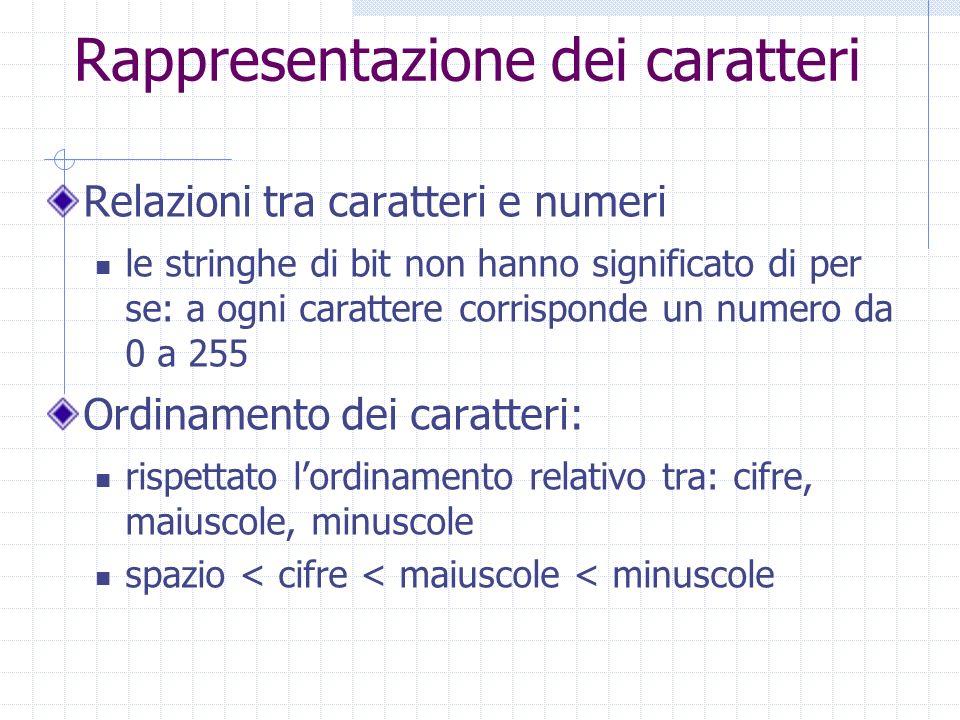 Rappresentazione dei caratteri Relazioni tra caratteri e numeri le stringhe di bit non hanno significato di per se: a ogni carattere corrisponde un numero da 0 a 255 Ordinamento dei caratteri: rispettato lordinamento relativo tra: cifre, maiuscole, minuscole spazio < cifre < maiuscole < minuscole