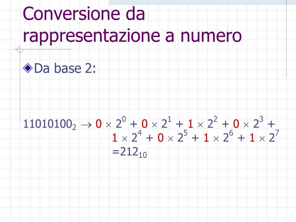 Conversione da rappresentazione a numero Da base 2: 11010100 2 0 2 0 + 0 2 1 + 1 2 2 + 0 2 3 + 1 2 4 + 0 2 5 + 1 2 6 + 1 2 7 =212 10