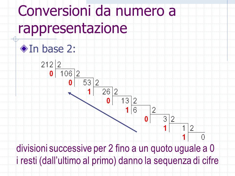 Conversioni da numero a rappresentazione In base 2: divisioni successive per 2 fino a un quoto uguale a 0 i resti (dallultimo al primo) danno la sequenza di cifre