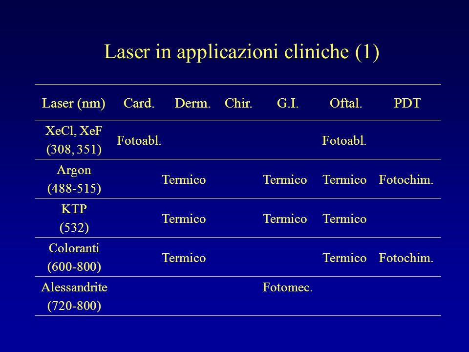 Laser in applicazioni cliniche (2) Laser (nm)Card.Derm.Chir.G.I.