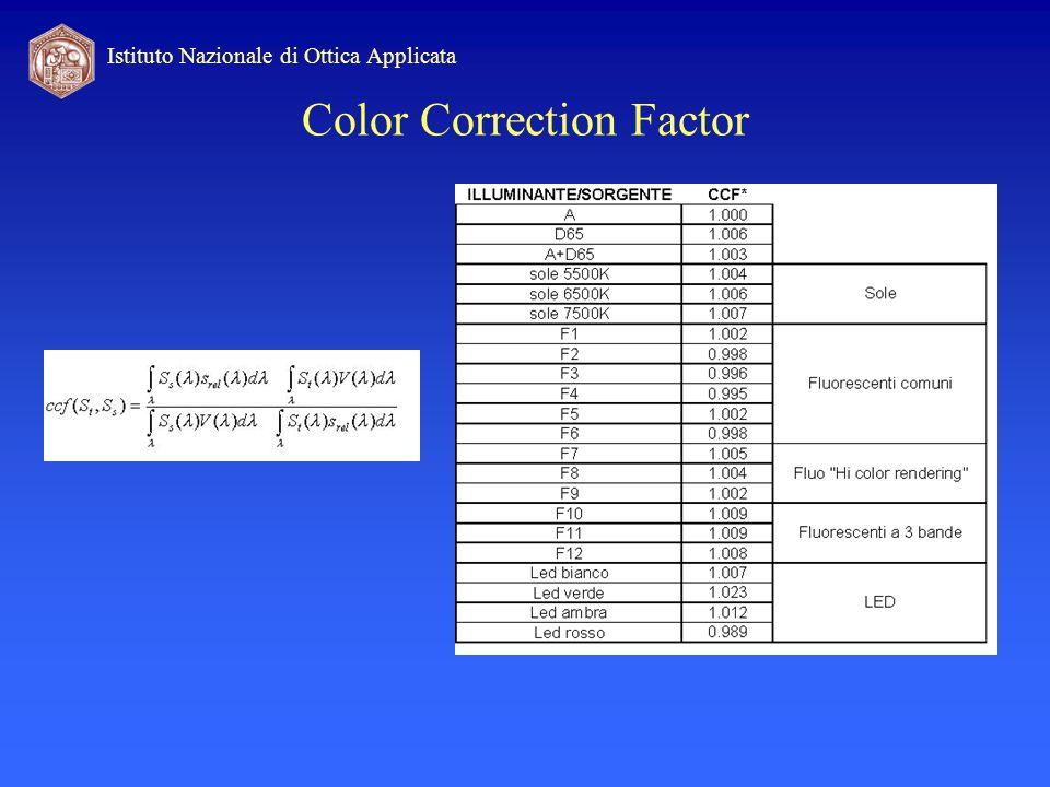 Istituto Nazionale di Ottica Applicata Color Correction Factor
