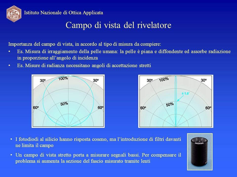 Campo di vista del rivelatore Importanza del campo di vista, in accordo al tipo di misura da compiere: Es. Misura di irraggiamento della pelle umana: