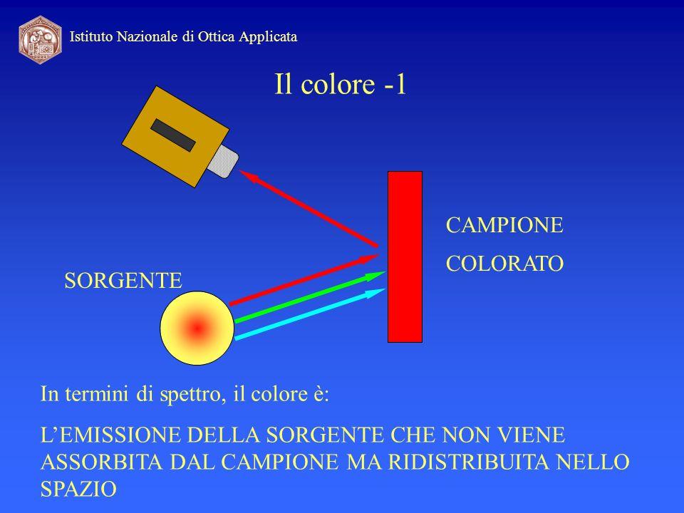 Istituto Nazionale di Ottica Applicata Il colore -1 In termini di spettro, il colore è: LEMISSIONE DELLA SORGENTE CHE NON VIENE ASSORBITA DAL CAMPIONE