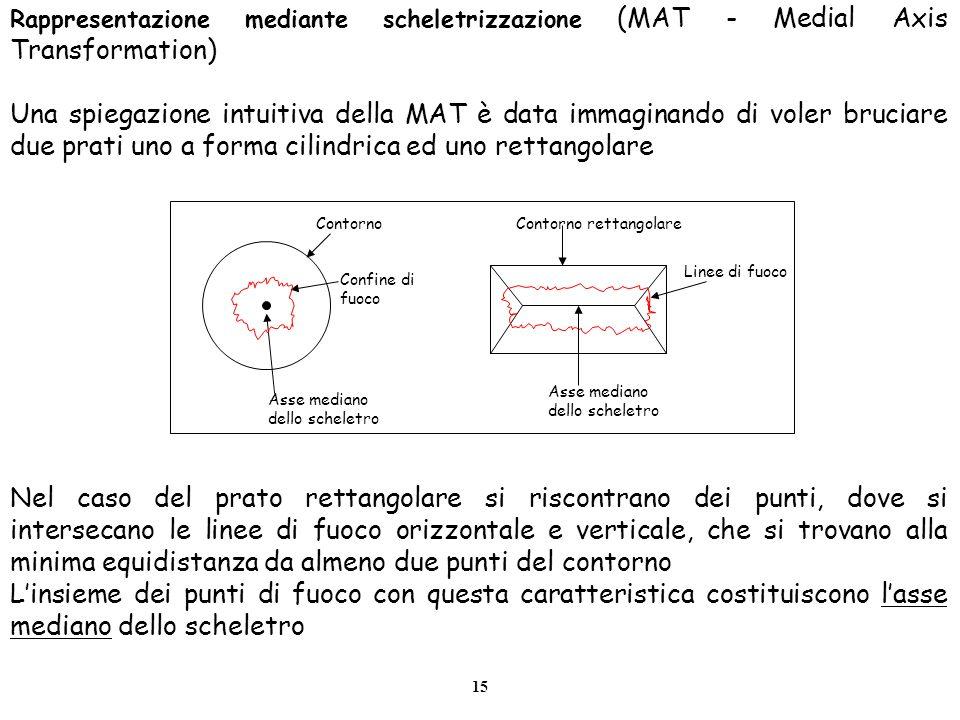 15 Rappresentazione mediante scheletrizzazione (MAT - Medial Axis Transformation) Una spiegazione intuitiva della MAT è data immaginando di voler bruc