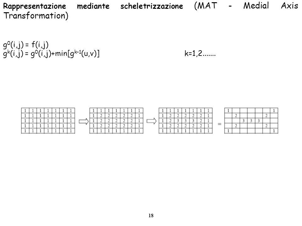 18 Rappresentazione mediante scheletrizzazione (MAT - Medial Axis Transformation) g 0 (i,j) = f(i,j) g k (i,j) = g 0 (i,j)+min[g k-1 (u,v)]k=1,2......