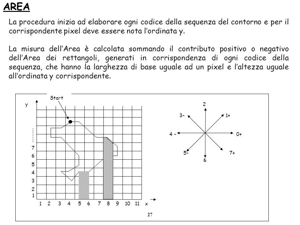 27 AREA 0+ 1+ 2 3- 4 - 5- 6 7+ Start y x1 2 3 4 5 6 7 8 9 10 11 La procedura inizia ad elaborare ogni codice della sequenza del contorno e per il corr