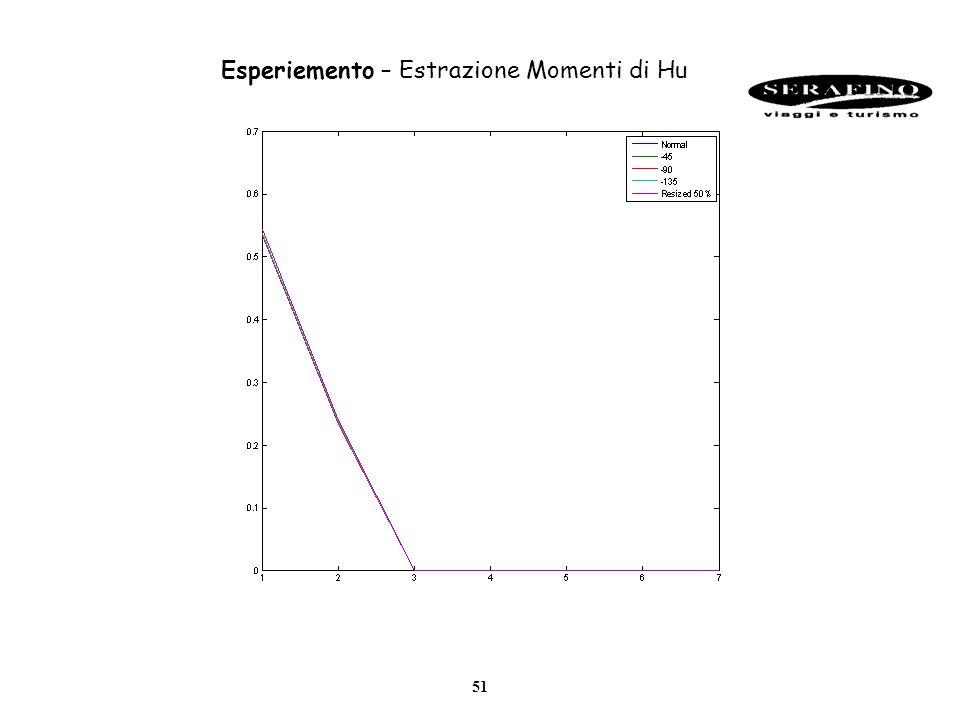 51 Esperiemento – Estrazione Momenti di Hu