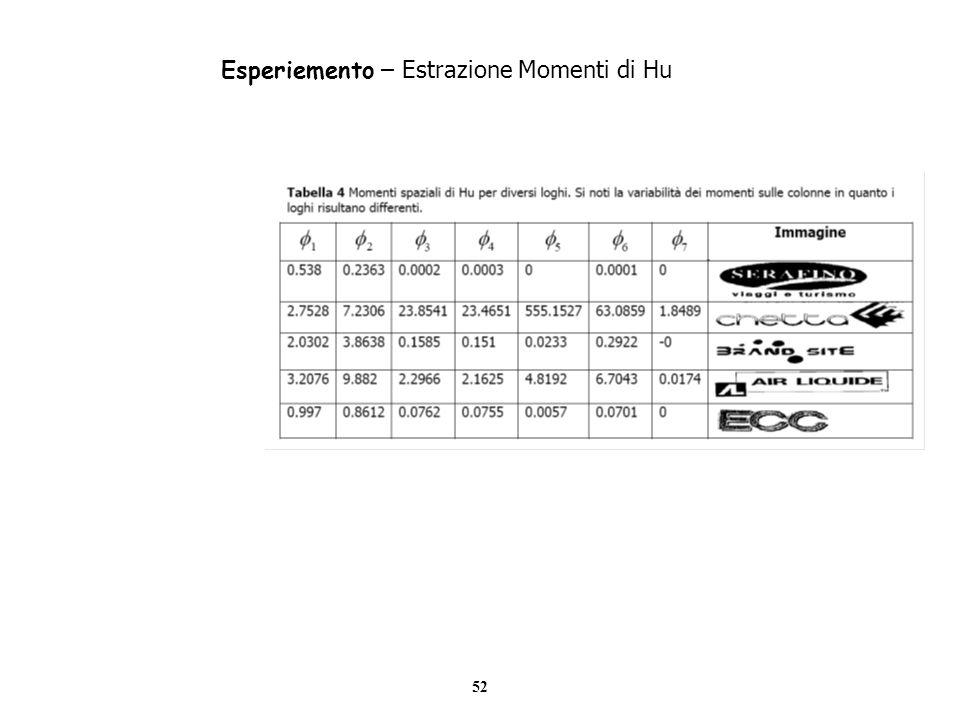 52 Esperiemento – Estrazione Momenti di Hu