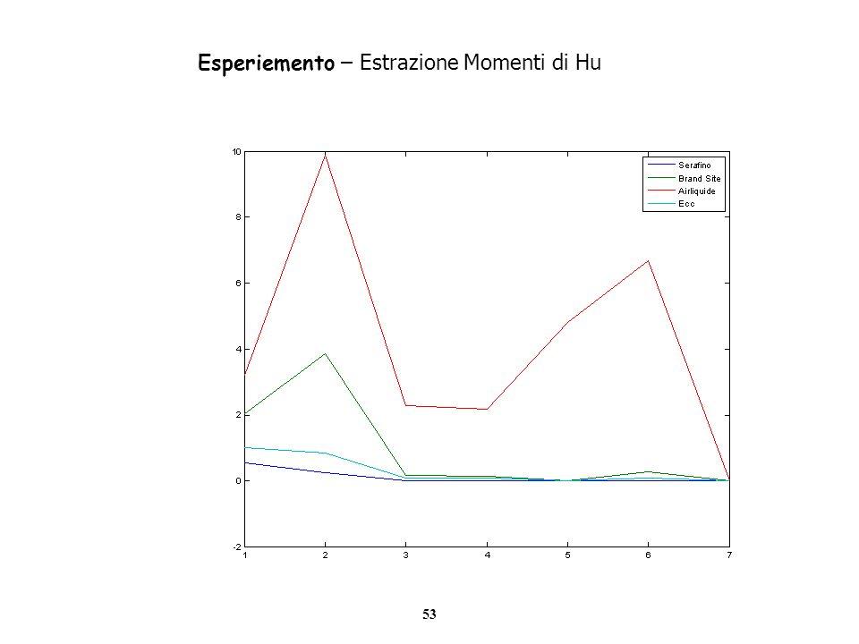 53 Esperiemento – Estrazione Momenti di Hu