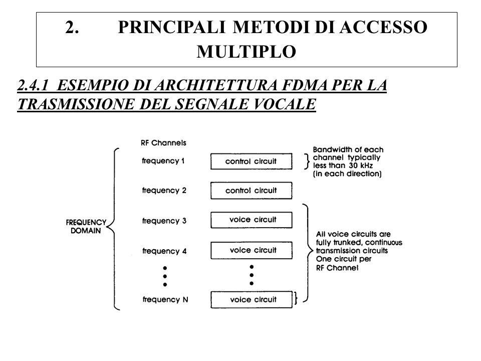 2. PRINCIPALI METODI DI ACCESSO MULTIPLO 2.4.1 ESEMPIO DI ARCHITETTURA FDMA PER LA TRASMISSIONE DEL SEGNALE VOCALE