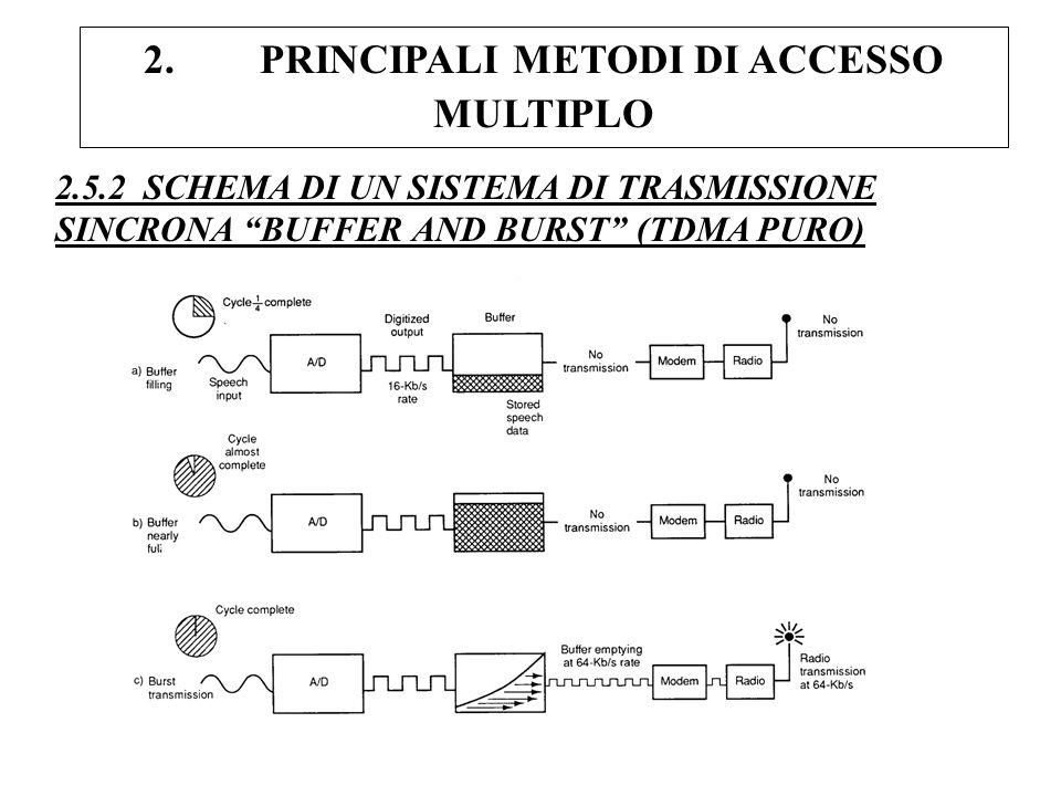 2. PRINCIPALI METODI DI ACCESSO MULTIPLO 2.5.2 SCHEMA DI UN SISTEMA DI TRASMISSIONE SINCRONA BUFFER AND BURST (TDMA PURO)