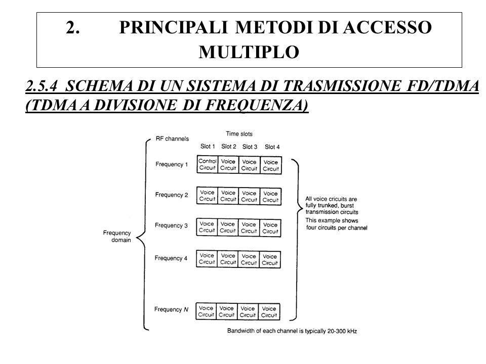 2. PRINCIPALI METODI DI ACCESSO MULTIPLO 2.5.4 SCHEMA DI UN SISTEMA DI TRASMISSIONE FD/TDMA (TDMA A DIVISIONE DI FREQUENZA)